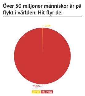 Andelen flyktingar som kommer till Sverige