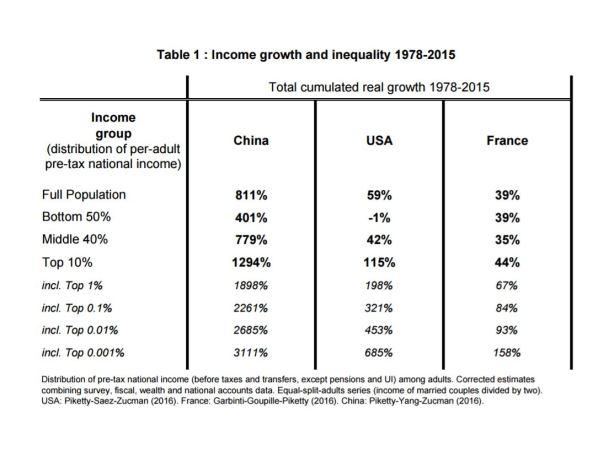 inkomstutveckling